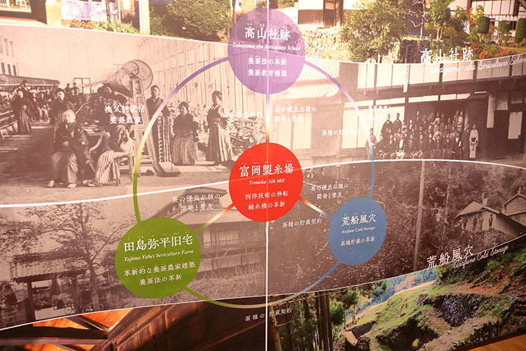 富岡製糸場と絹産業遺産群の関係図